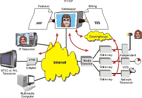 a description of the providers of online services In this study, we attempt to understand online service switching behavior through   attractiveness in ease of use, and descriptive norms are found to be the most   we believe that online service providers can benefit from the findings of this.