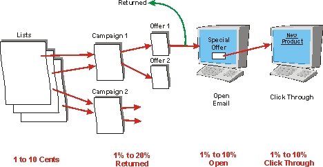 Email marketing definition and diagram email marketing diagram ccuart Image collections