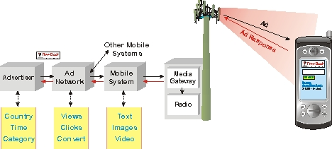 Mobile Advertising System Diagram
