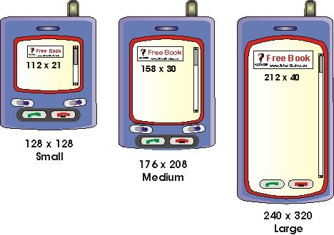 Mobile Advertising Banner Sizes Diagram