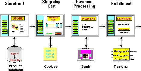 Online Store Operation Diagram