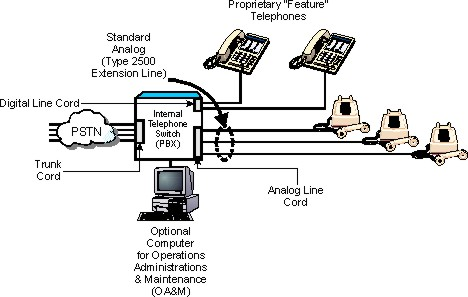 Tele  dictionary pbx definition on basic switch wiring diagram