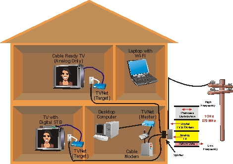 Using coax to distribute iptv in the home Home tv channel