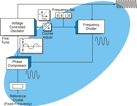 Phase locked looped definition and diagram phase locked loop diagram ccuart Image collections