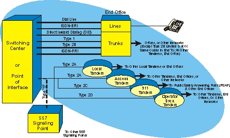 PSTN Interconnection Type Diagram