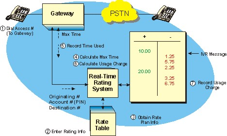 Prepaid Billing System Functional Diagram