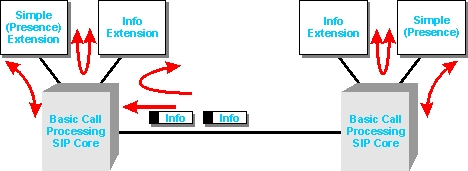 sip protocol extention option diagram