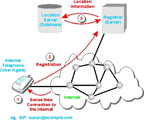 Sip registrar definition and diagram ccuart Image collections
