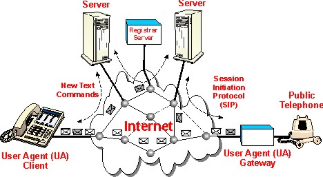 Session Initiation Protocol - SIP Definition and Diagram