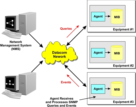 Simple Network Management Protocol Snmp Definition And Diagram