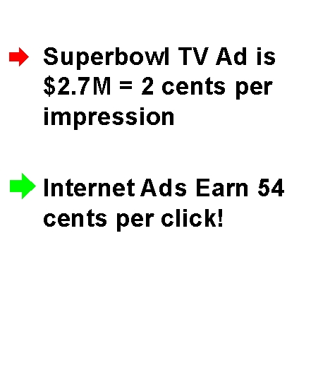 TV and Internet Advertising Comparison