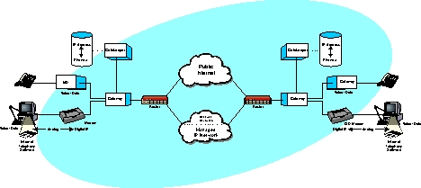 Telecom Definition and Diagram
