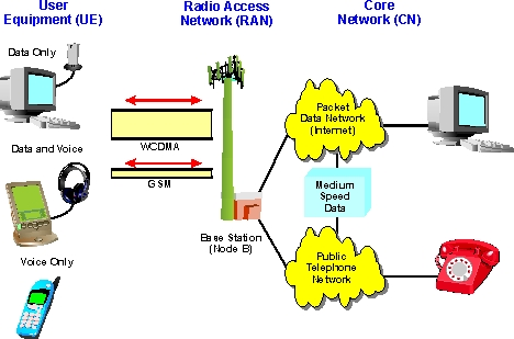 Wideband code division multiple access wcdma definition and diagram this example also shows that the core network is essentially divided between voice systems circuit switching and packet data packet switching ccuart Image collections