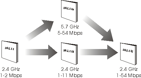 wireless local area network   wlan definition and diagramwireless lan standards evolution diagram