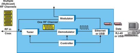 cable modem definition and diagram, Wiring block