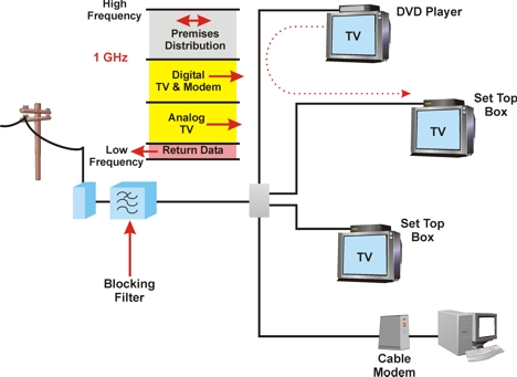 catv block diagram wiring schematic diagram home air conditioning system diagram catv system diagram