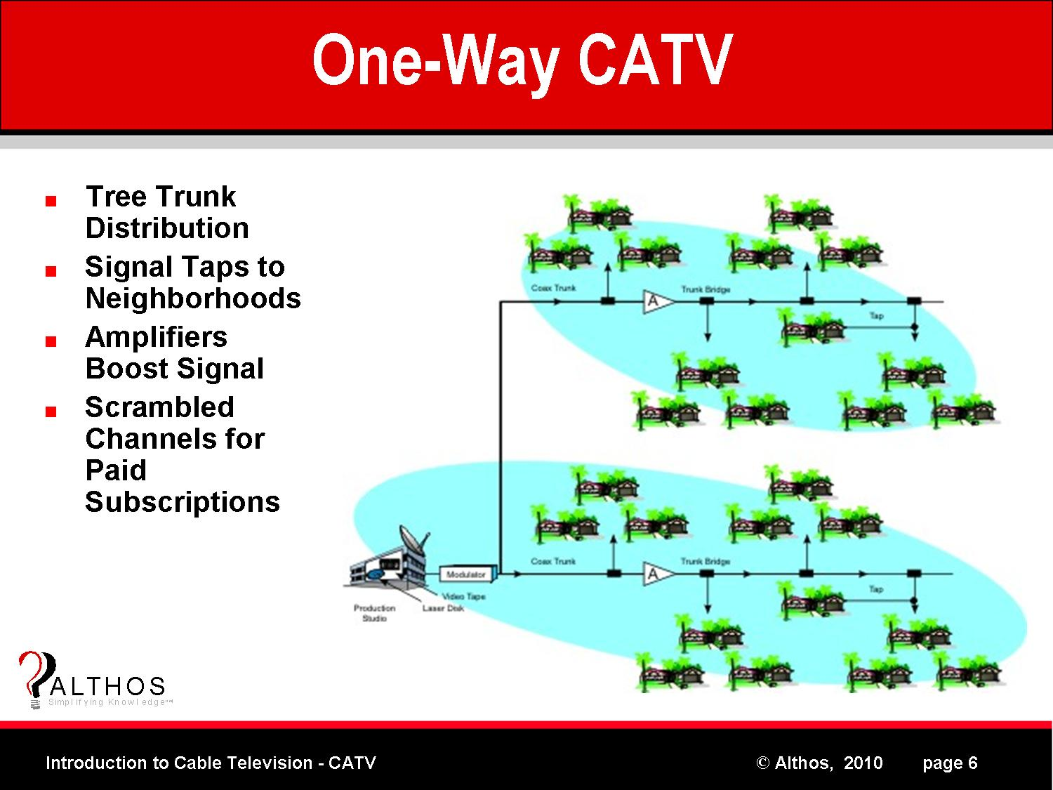 introduction to catv   one way cable tv systemone way cable tv system