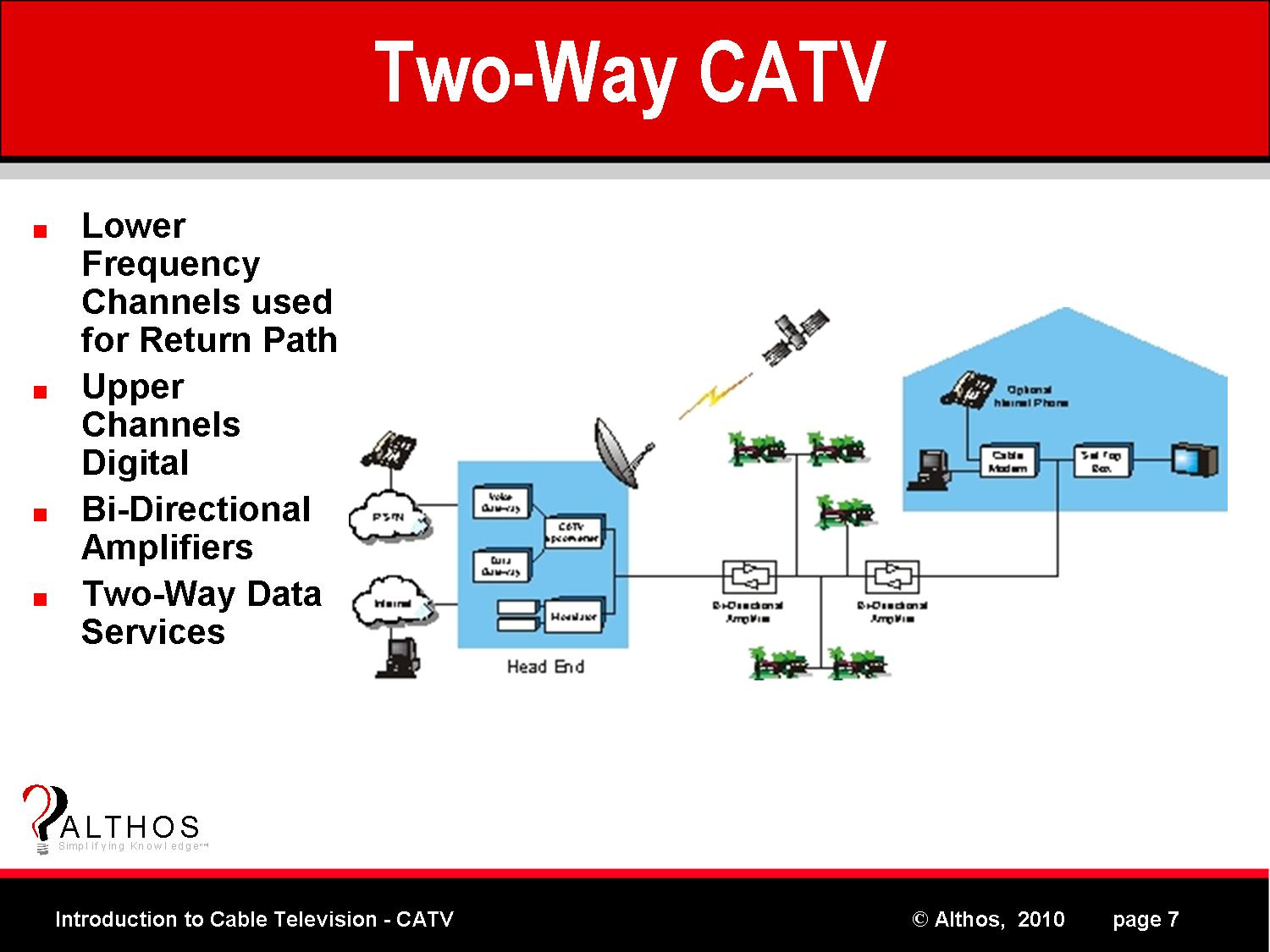 Introduction to CATV | Two-Way Cable TV System