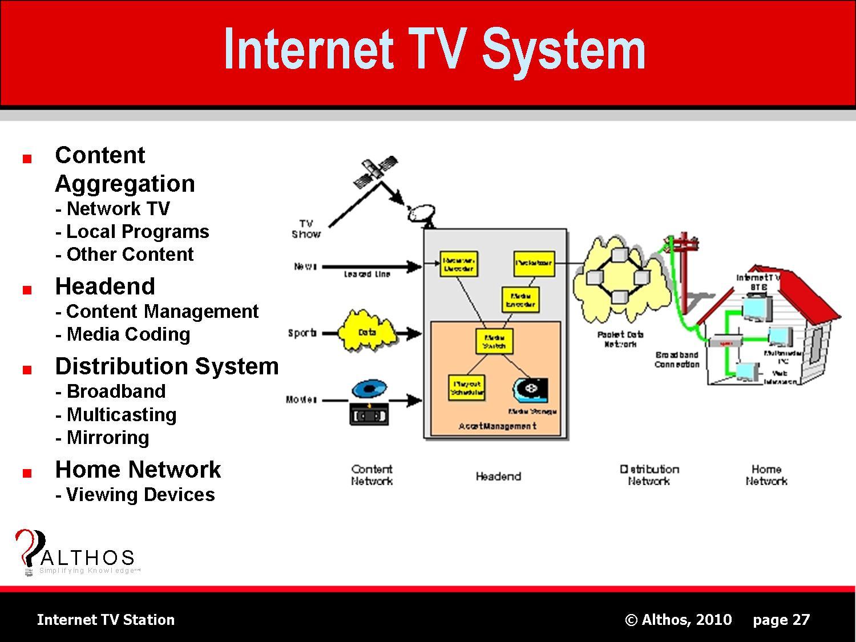 Station tv internet tv