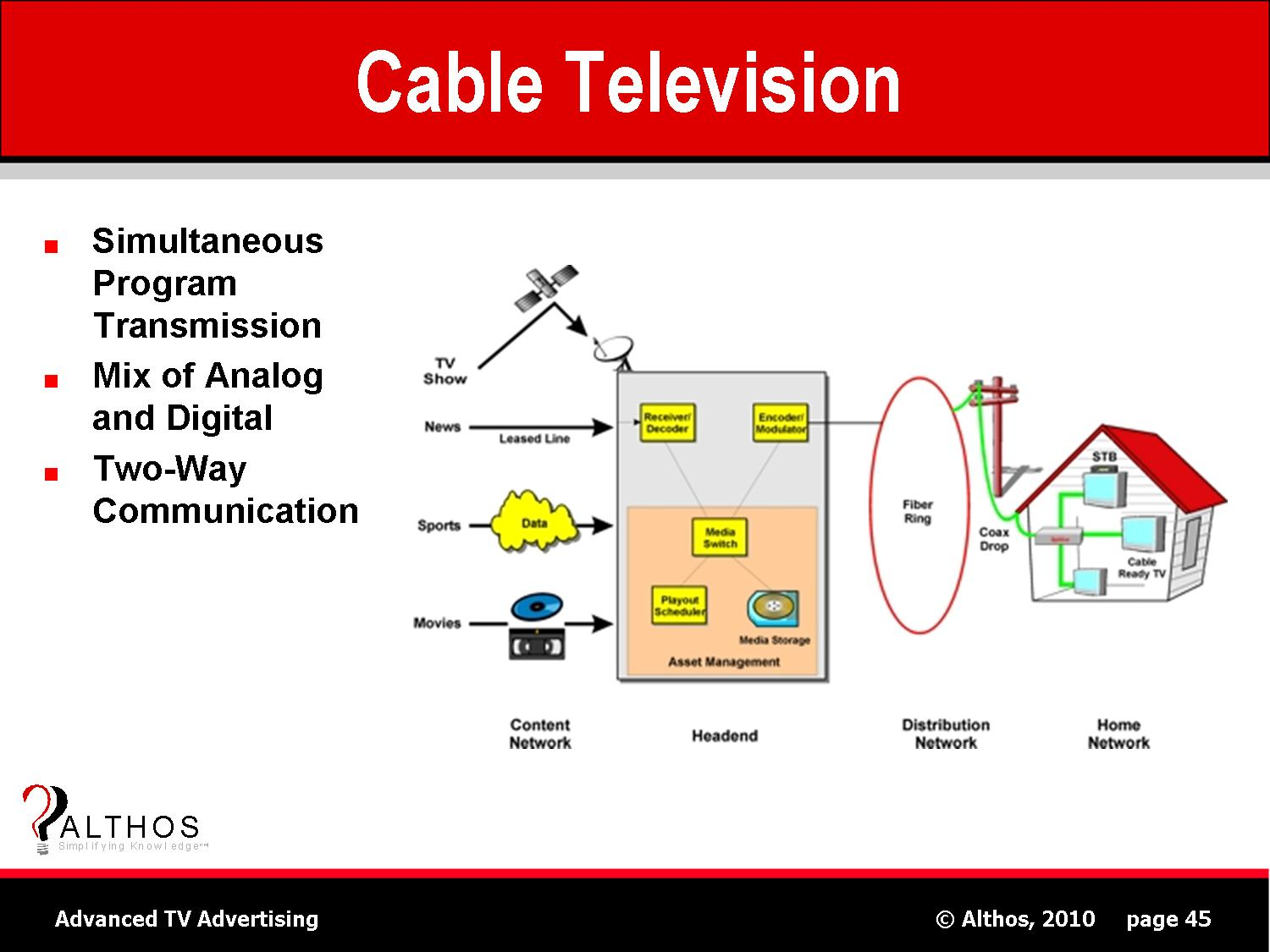 tv advertising tutorial   cable television   catv systemcable television   catv system diagram