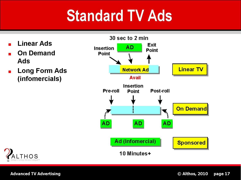 Standard TV Ad Diagram