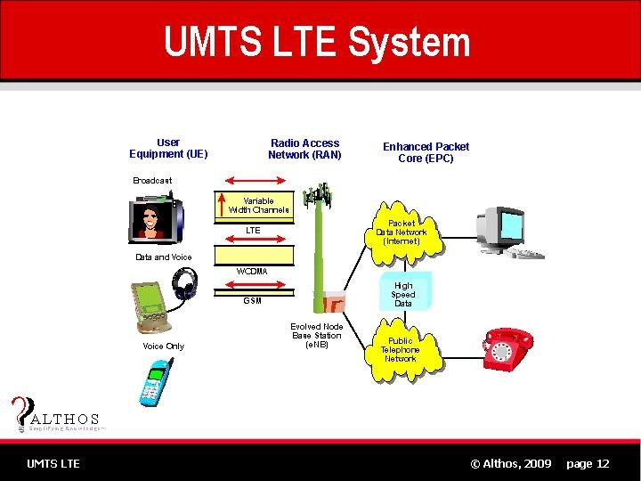 long term evolution Lte is a first-generation 4g based on original 3g technologies that can reach speeds of around 100mbit/s, reduced latency, scalable bandwidth capacity, and backwards.