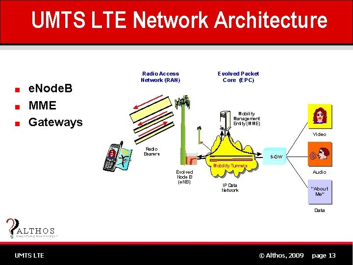 Umts lte tutorial long term evolution free sample slide 13 for Architecture lte